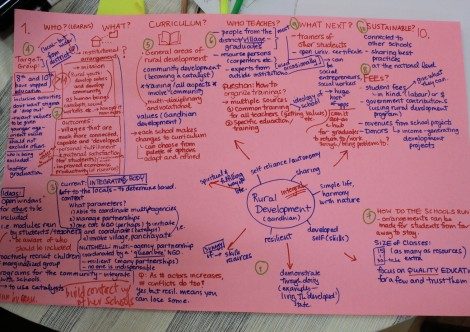 Workshop notes - Mindmap